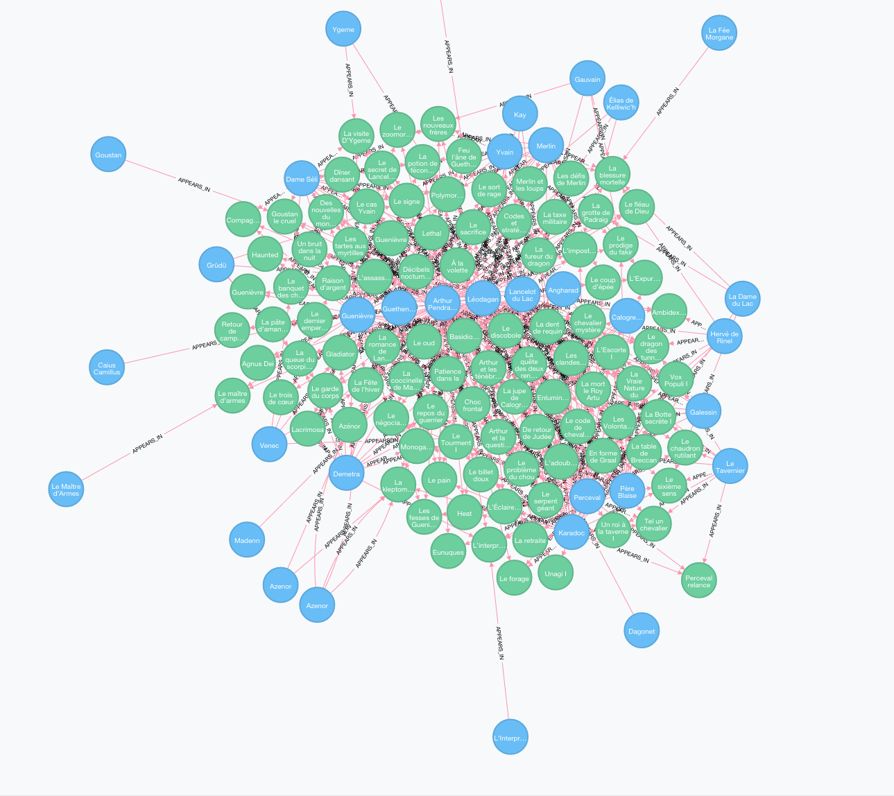 Playing with neo4j and &quot&#x3B;Kaamelott&quot&#x3B; (french TV series)