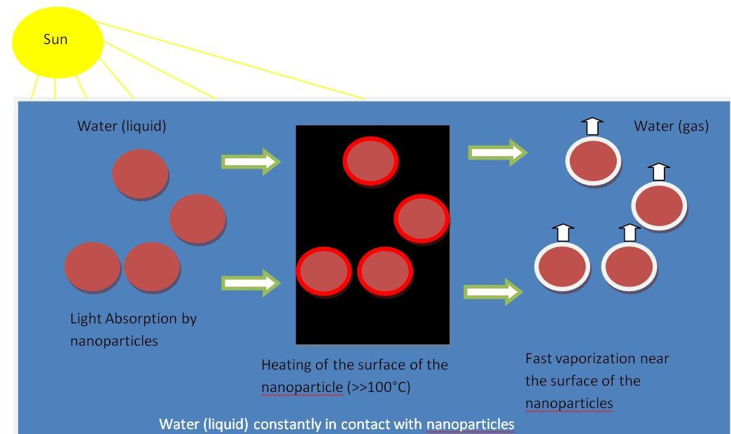 Solar evaporation with nanoparticles
