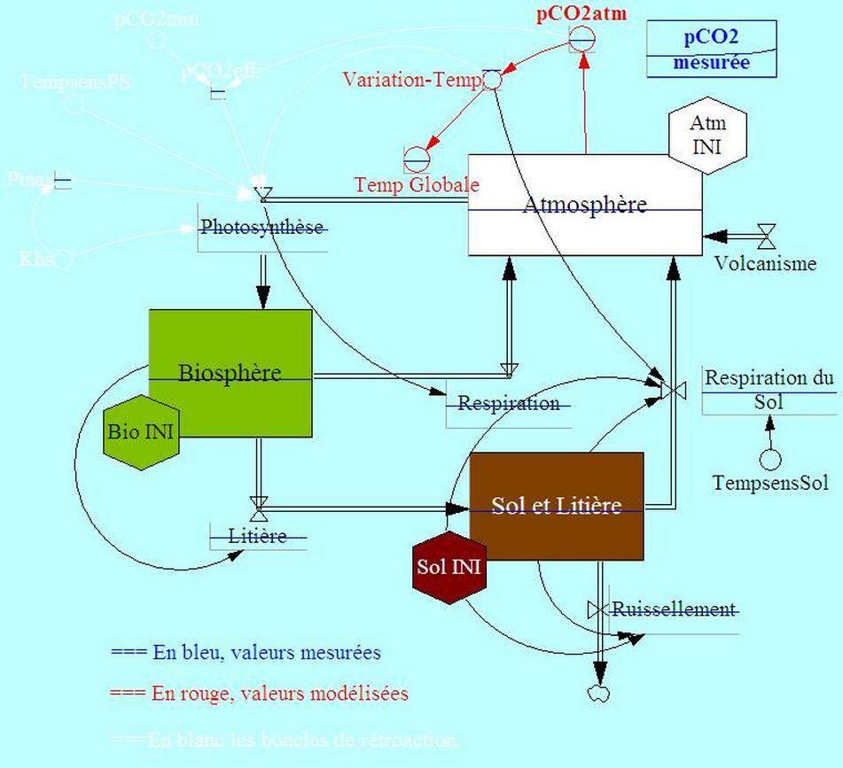 Système Biosphère/Atmosphère (source : ens lyon, http://acces.ens-lyon.fr/acces/terre/CCCIC/ccc/biosphere/3compart_Ref_220ans)