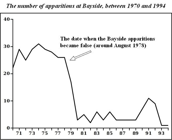 The number of apparitions at Bayside from 1978