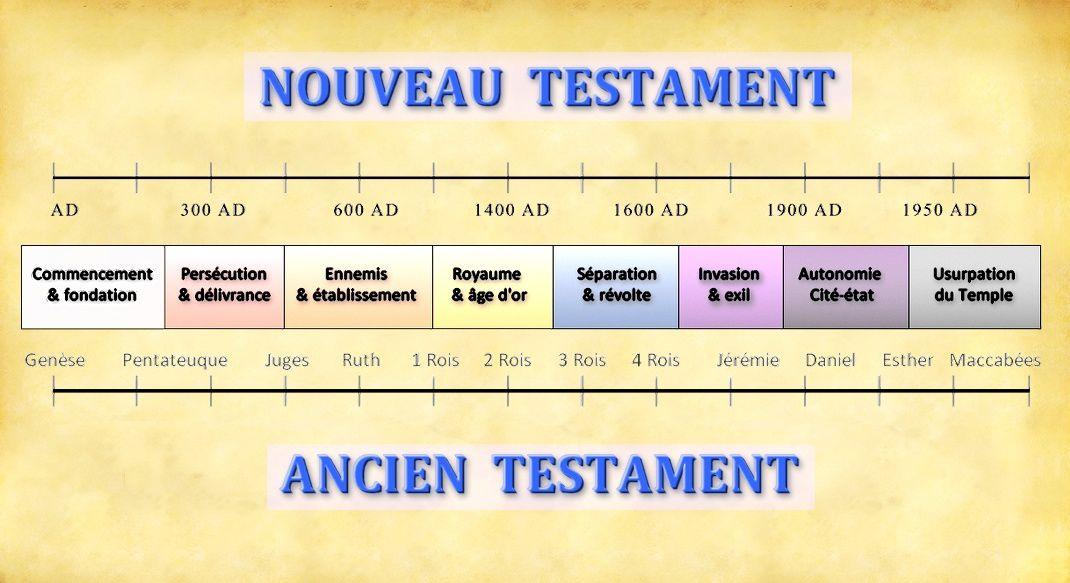 L'histoire chrétienne préfigurée dans l'Ancien Testament (bis)