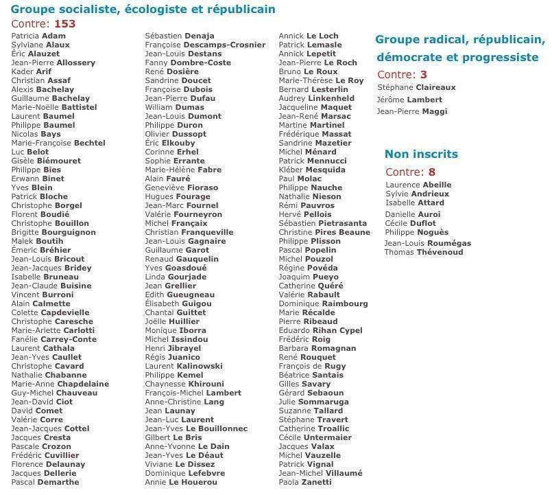 Liste des Députés qui sont contre la fermeture des mosquées extrémistes salafistes ... Qui sont contre la sécurité des français.