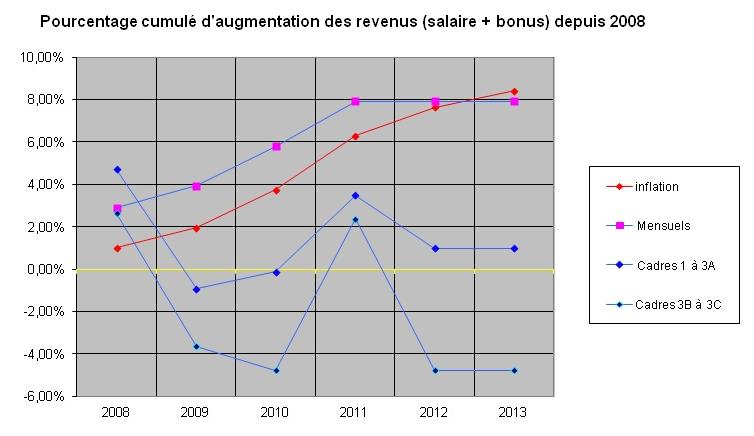 Le scandale de l'évolution du pouvoir d'achat chez Alcatel-Lucent