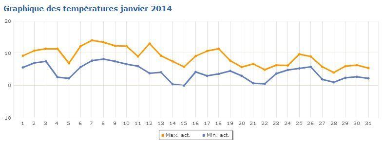 Consommation de bois 2013-14