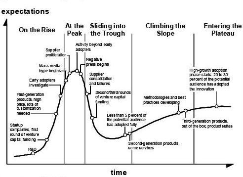 Hype Cycle selon Gartner : Les 5 phases du hype cycle du Gartner