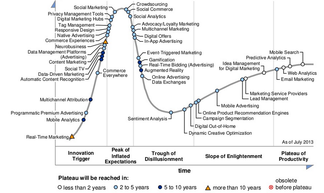 Gartner Hype Cycles for technology and marketing in 2013