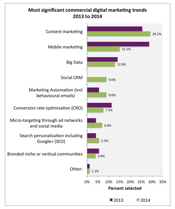the three core areas of investment in marketing for 2014 are likely to continue to be Mobile and Content Marketing and Big Data in many businesses
