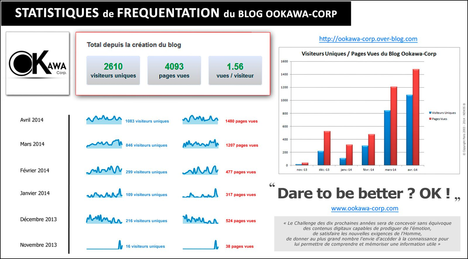 Stats Ookawa-Corp : Un GRAND Merci à VOUS TOUS ! Dare to be better ? OK ! http://ookawa-corp.over-blog.com