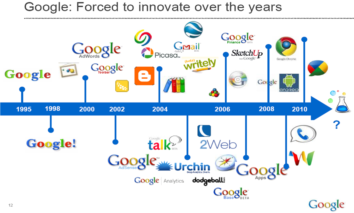 Google : forced to innovate over the years
