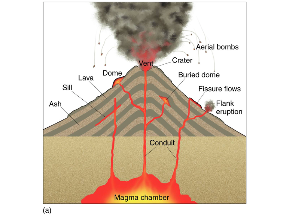 """What is a volcano? If you ask kids all over the world to do a drawing, you will get quite similar results. A steep mountain with """"fire"""" erupting from the top and sometimes lava streams running down it´s flanks."""