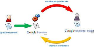 Google's free online language translation service instantly translates web pages to other languages.