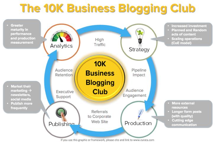 BLOG : une présence online bien établie n'est pas automatiquement synonyme de succès d'audience.