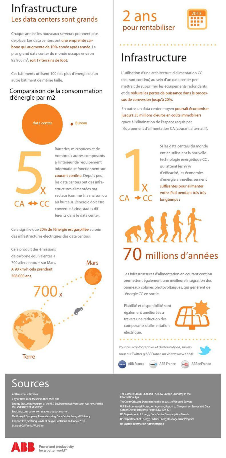 Le saviez-vous ? L'impact énergétique des Data-Center