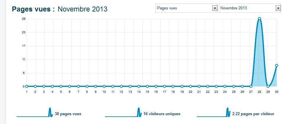 Janvier 2015 : +20% d'audience du Blog OOKAWA sans publicité ni campagne de push mails, simplement par son BUZ