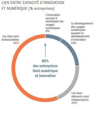 Du rattrapage à la transformation : l'aventure numerique une chance pour la FRANCE