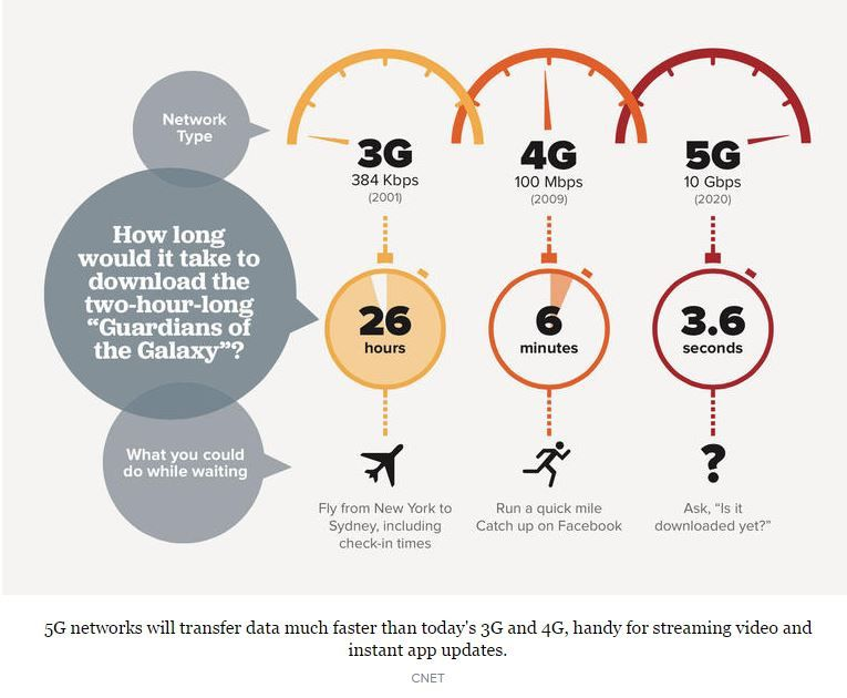 Fifth-generation networks should be dramatically faster than the 3G and 4G networks in use today. 5G networks will transfer data much faster than today's 3G and 4G, handy for streaming video and instant app updates.