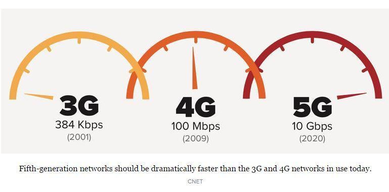 How 5G Will Push a Supercharged Network to You - OOKAWA Corp.
