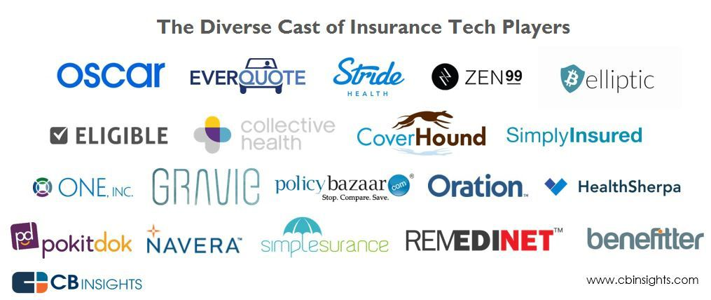 Insurance-Tech Startups Are Invading The Multi-Trillion Dollar Insurance Industry