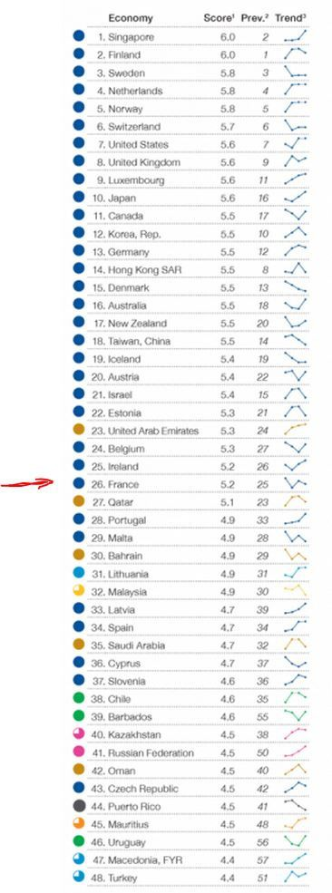 France : worse than last year ! Dare to be better ? OK !