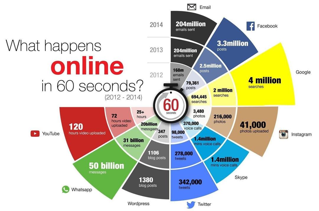 What happens ONLINE in 60 seconds ?