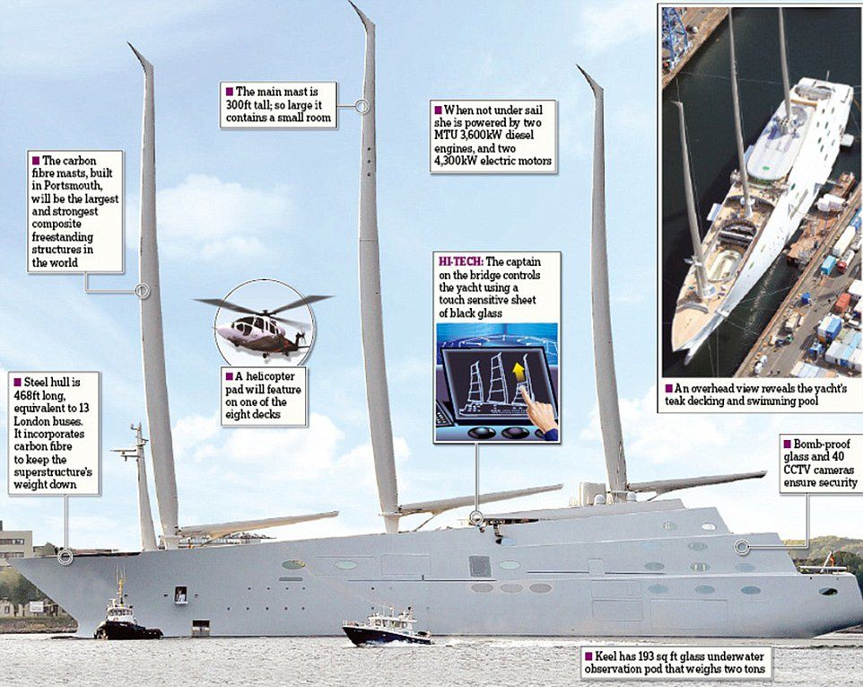 World Largest Sailing Yacht A Superyacht Grande Yate Grand Voilier