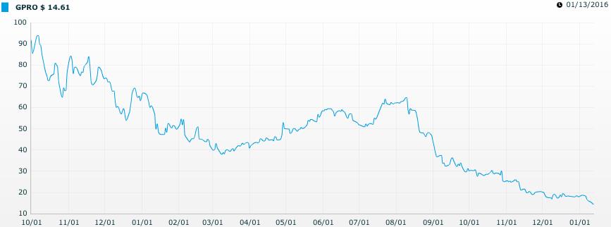 GoPRO : la chute en Bourse et licenciement de 7% de la masse salariale