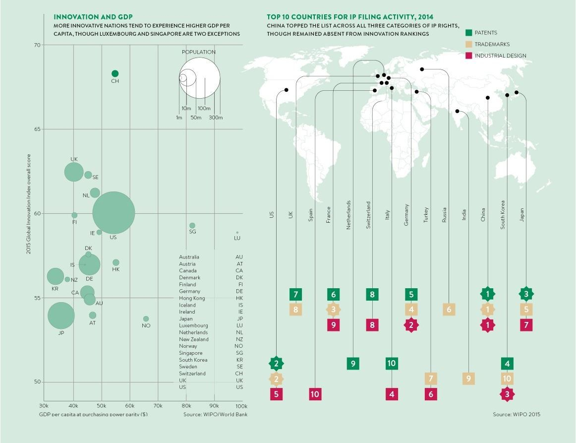 World's most innovative countries
