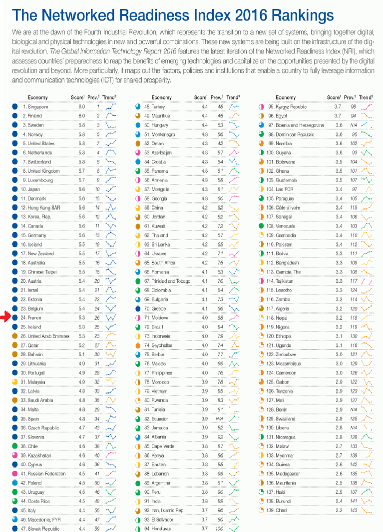 France : 24ème rang