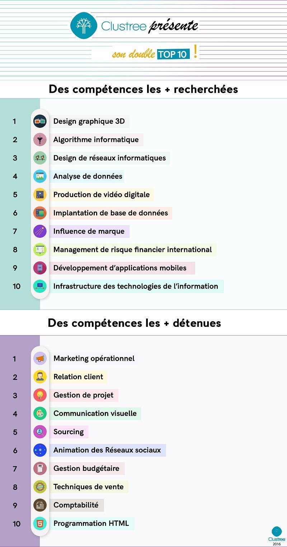 Top 10 des compétences les plus recherchées