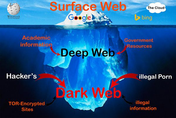 Ce que contient le Dark Net