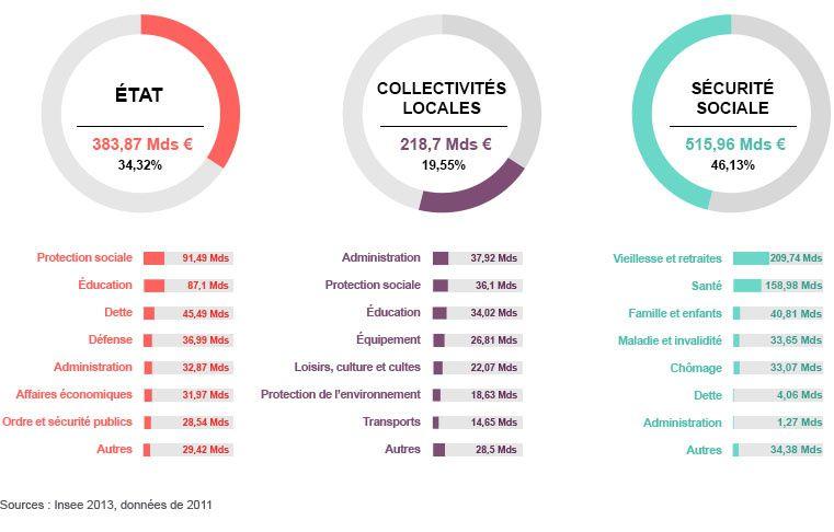 Les collectivités locales dépensent-elles trop ?