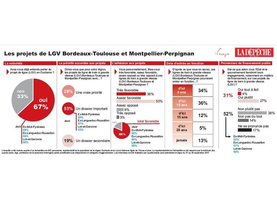LGV : ce que veulent les habitants