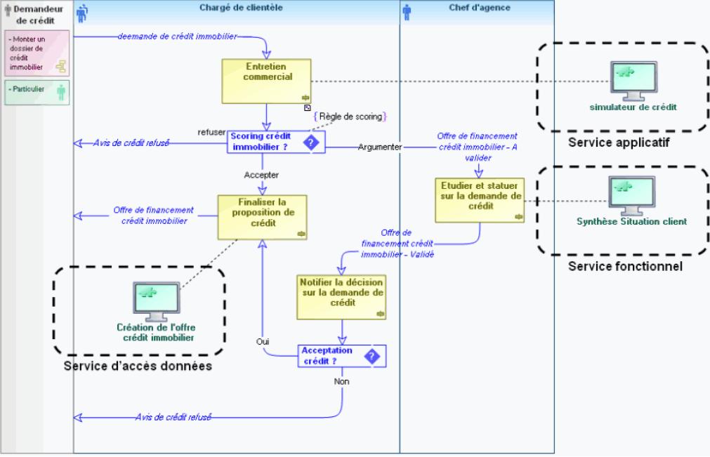 Architecture orientee services soa quels sont les for Architecture orientee service