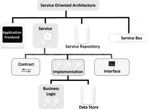 Gouvernance soa les services de communication quels for Architecture orientee service