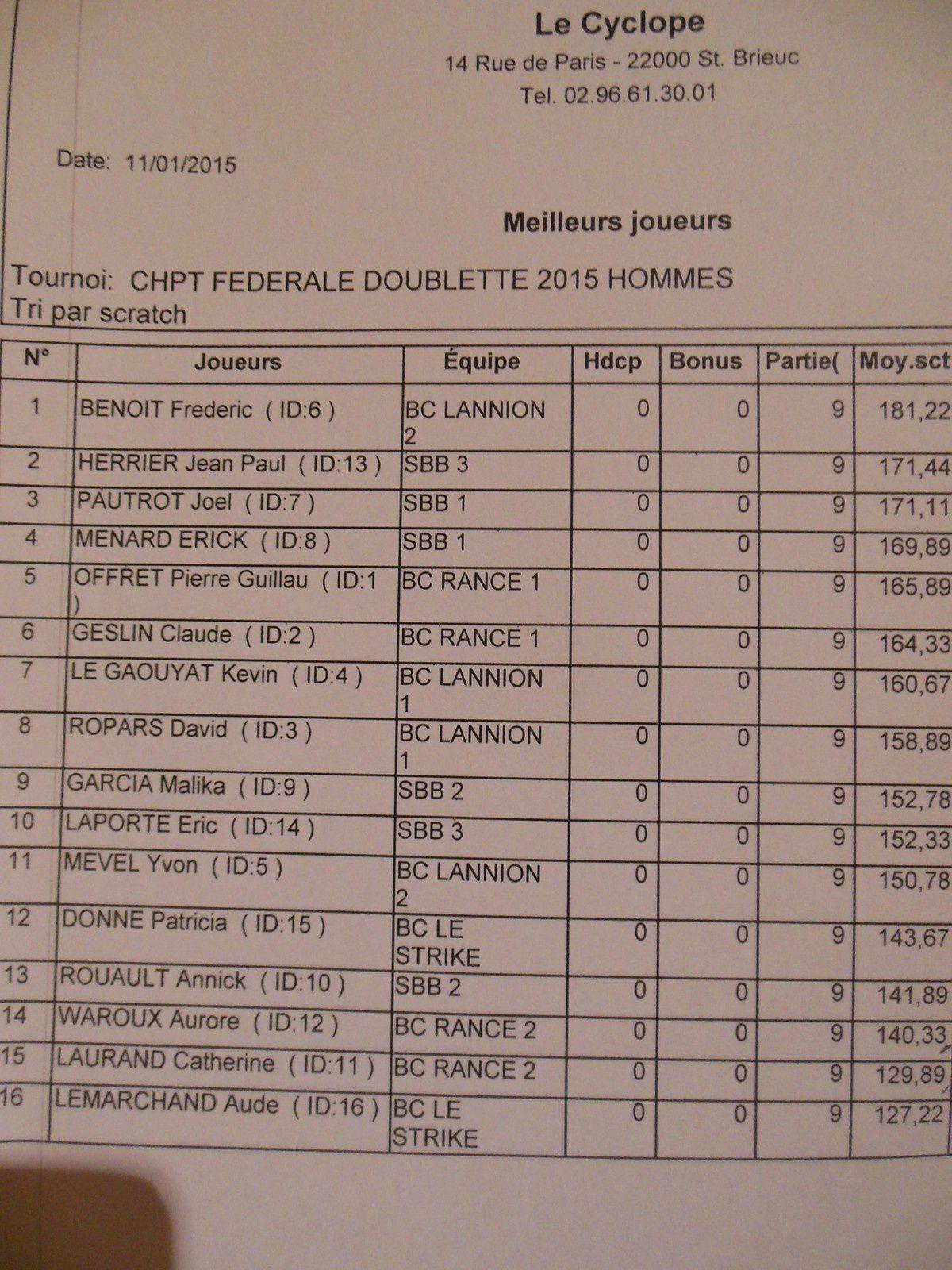 Les résultats Honneur à Saint Brieuc