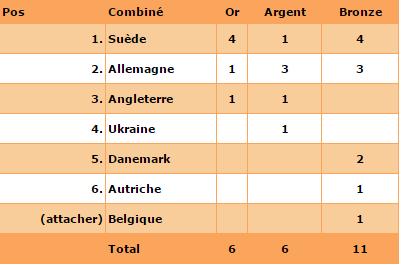 Championnat d'Europe Dames - Vienne - Les Masters