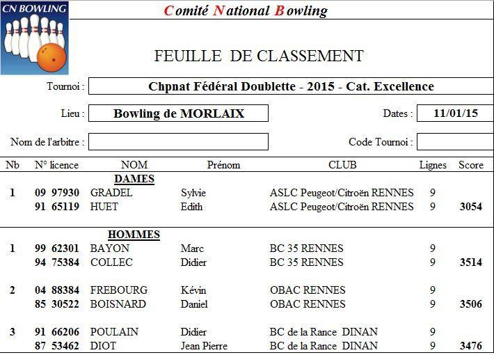Archives: Championnats Doublettes Bretagne