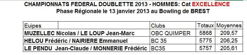 Archives: Championnats Doublette Bretagne