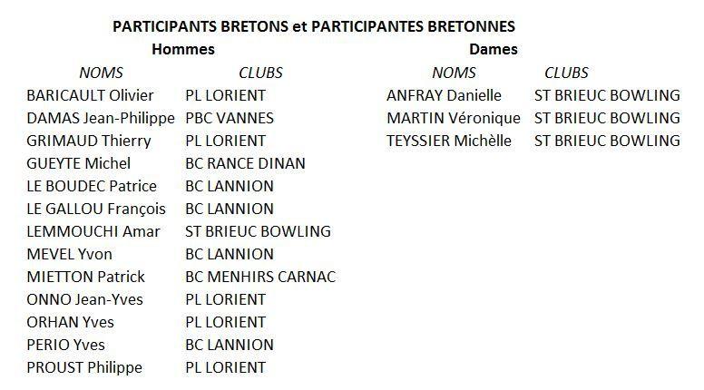 Championnat d'Europe Vétéran 2017 - DUBLIN 24/6 au 1/7 - Les 16 inscrits BRETONS et les équipes composées