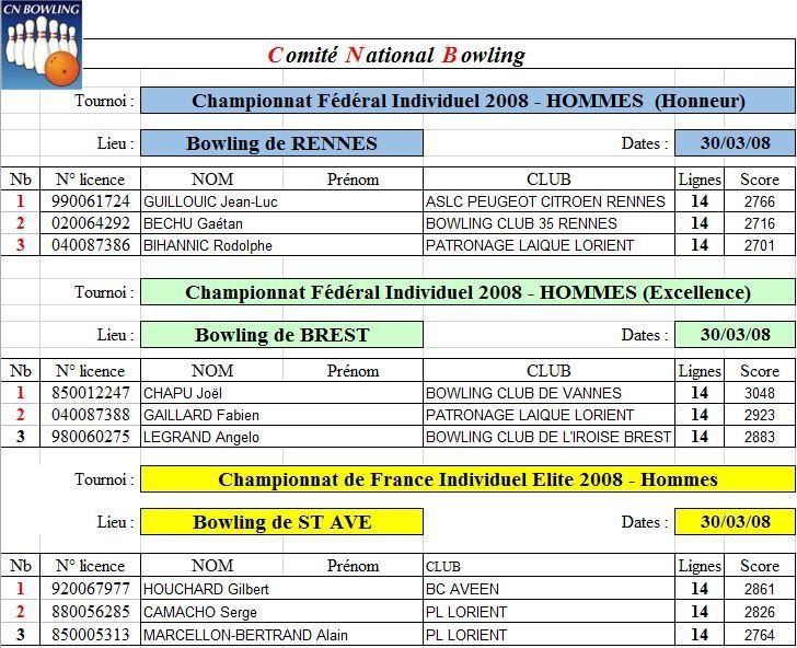 Archives: Championnats Individuel Bretagne