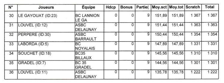 Challenge fédéral 2017 - Phase régionale Bretagne - Morlaix 9/4/2017 - Le podium, les 2 équipes qualifiées avec les résultats