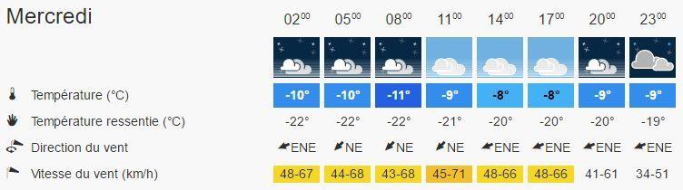 La prévision pour le 18 janvier, au Schnepfenried