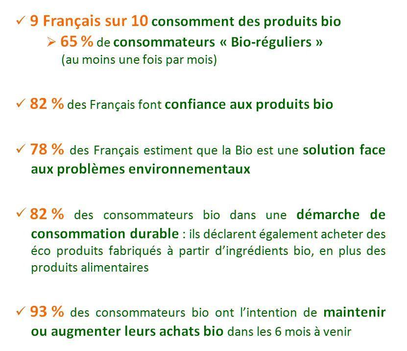 Baromètre Agence BIO / CSA  2015 : les chiffres à retenir