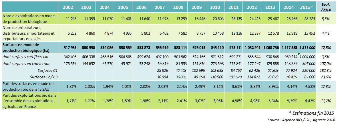 Agriculture biologique : une offre croissante pour répondre à une demande croissante