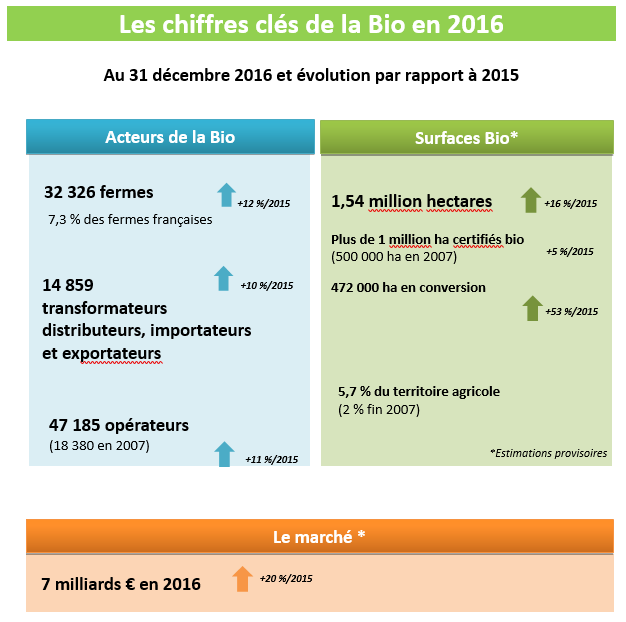 la Bio en chiffres