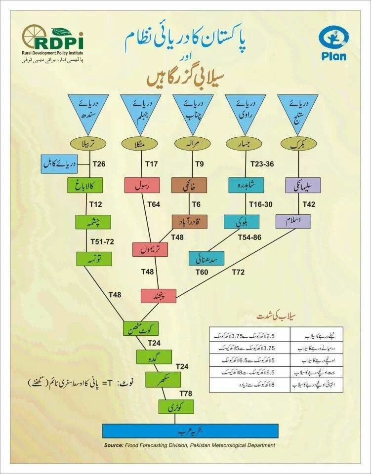 Pakistan's Rivers System and Flood Ways