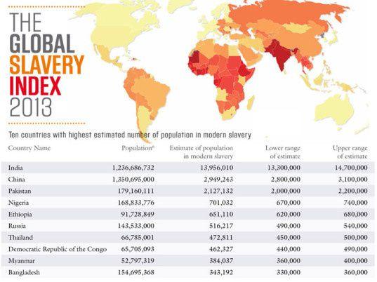 Child Labor IndexInternational Human Trafficking Statistics