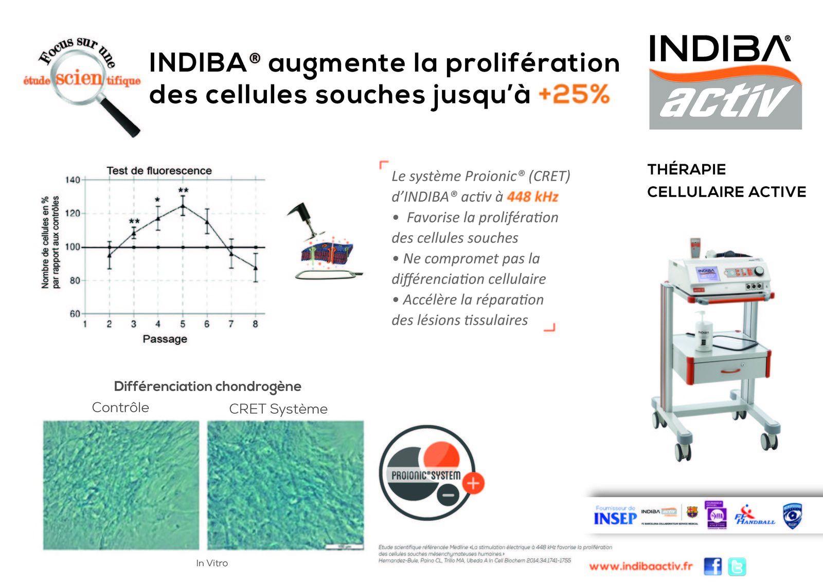L'effet d'INDIBA sur les Cellules Souches
