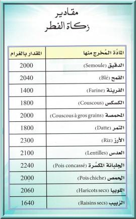 La Zakat-Al-Fitr (aumône de fin de rupture du jeûne de mois de Ramadan ...
