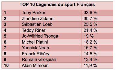 Tony Parker élu n°1 des légendes du sport français (classement)